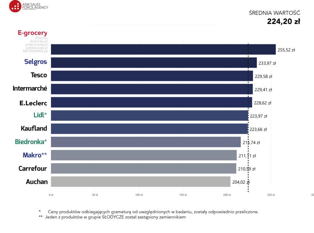 Raport koszyk zakupowy grudzień 2020 od ASM Sales Force