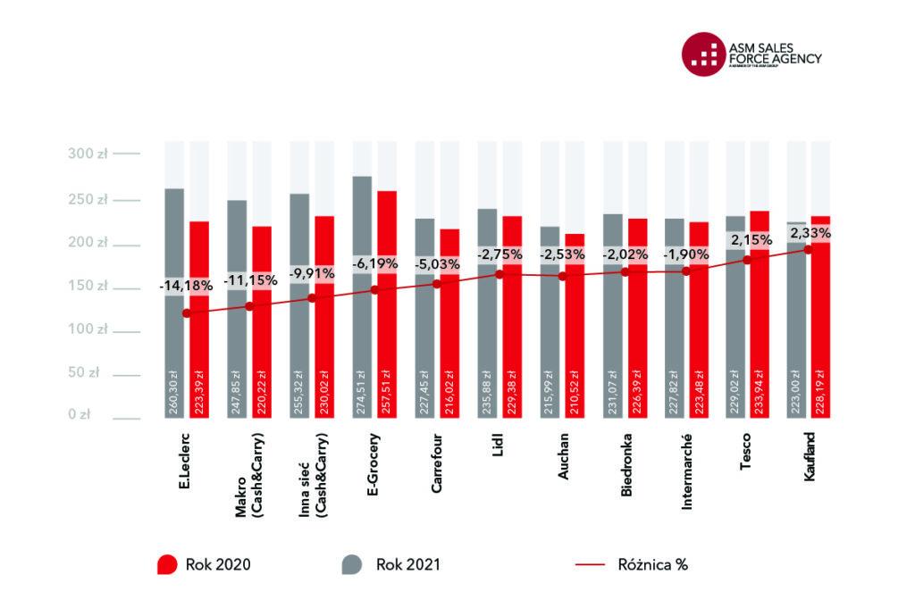 Porównanie cen koszyków zakupowych 2021