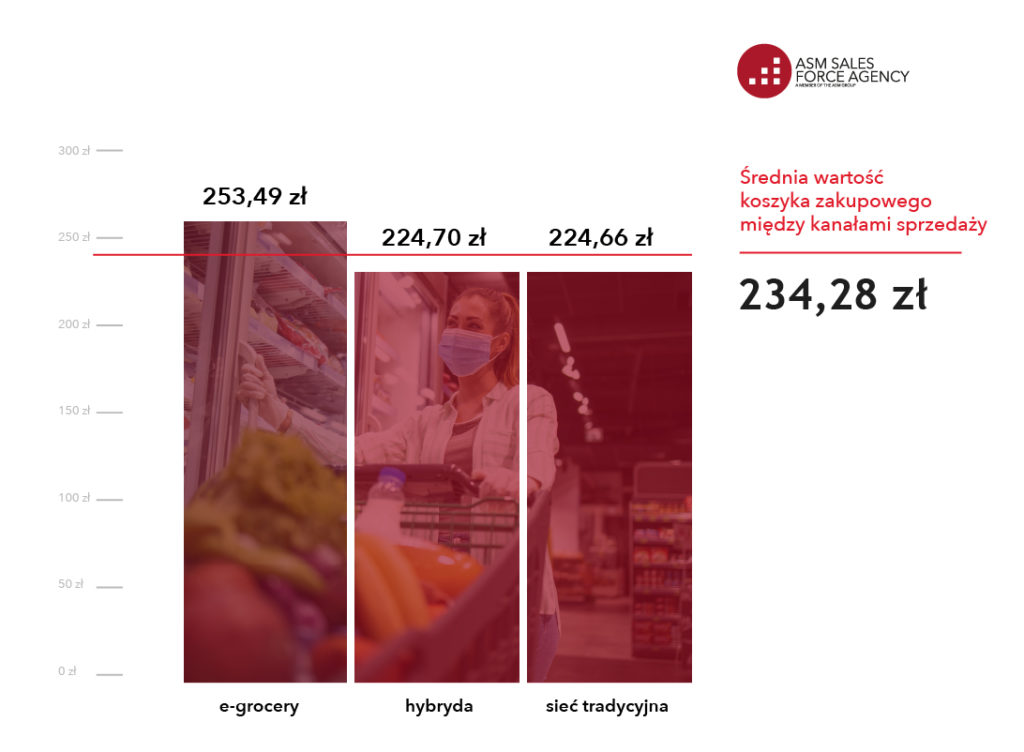Raport wykres koszyk zakupowy kwiecień 2021